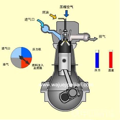 常用的2种发动机类型